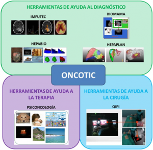 oncotic