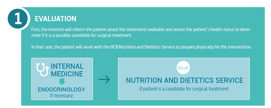 First, the Internist will inform the patient about the treatments available and assess the patient´s health status to determine if it is a possible candidate for surgical treatment. In that case, the patient will work with the HCB Nutrition and Dietetics Service to prepare physically for the intervention.