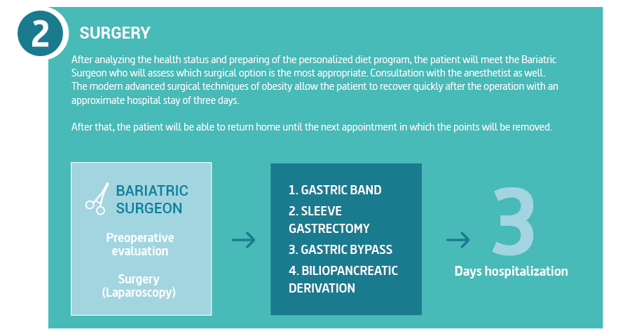 After analyzing the health status and preparing of the personalized diet program, the patient will meet the Bariatric Surgeon who will assess which surgical option is the most appropriate. Consultation with the anesthetist as well. Also well as consultation with the anesthetist. The modern advanced surgical techniques of obesity allow the patient to recover quickly after the operation with an approximate hospital stay of three days. After that, the patient will be able to return home until the next appointment in which the points will be removed.